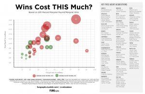 Major League Baseball Cost Per Win Statistics 2011